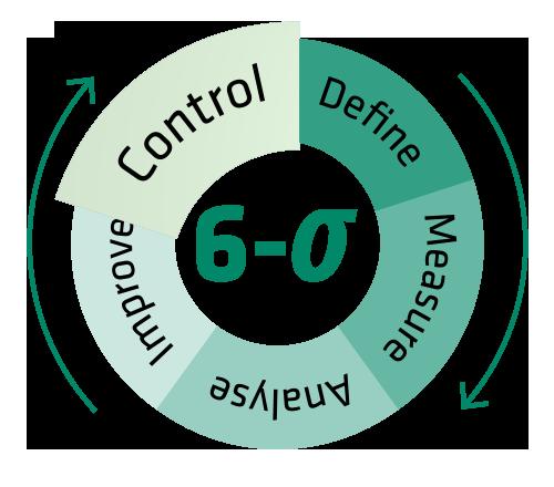 Die Control-Phase: Überwachung des Prozesse
