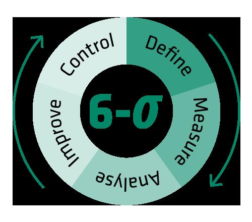 Das Six-Sigma Prinzip