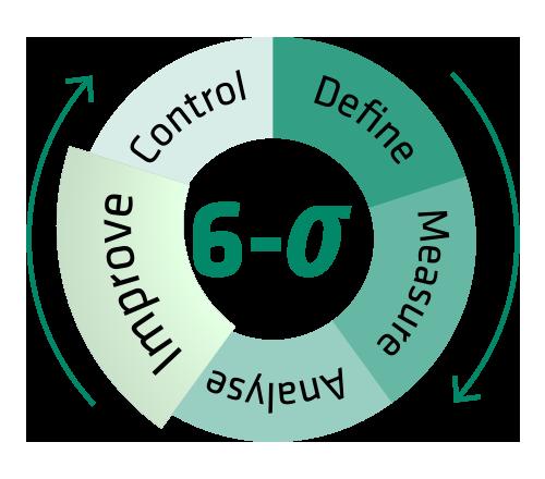 Die Improve-Phase: Mögliche Prozessverbesserungen