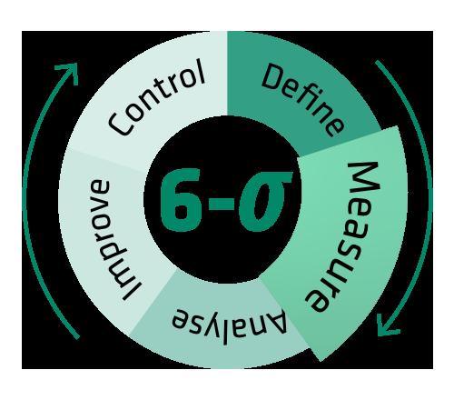 Die Measure-Phase: Wie gut erfüllt der bestehende Prozess die Anforderungen?